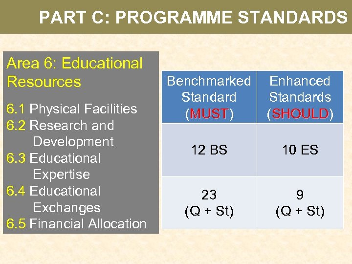 PART C: PROGRAMME STANDARDS Area 6: Educational Resources 6. 1 Physical Facilities 6. 2