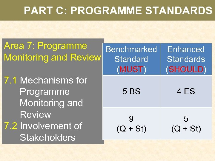 PART C: PROGRAMME STANDARDS Area 7: Programme Benchmarked Monitoring and Review Standard (MUST) MUST