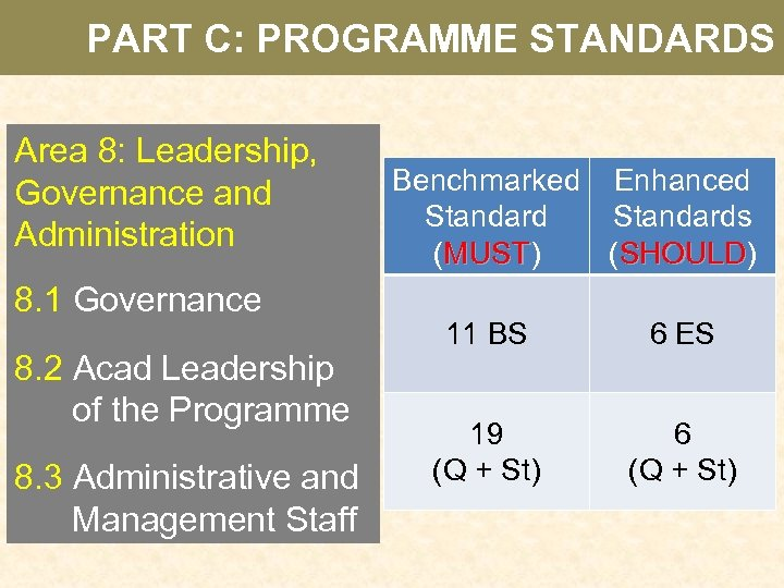PART C: PROGRAMME STANDARDS Area 8: Leadership, Governance and Administration 8. 1 Governance 8.