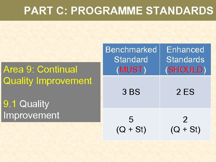 PART C: PROGRAMME STANDARDS Area 9: Continual Quality Improvement Benchmarked Enhanced Standards (MUST) (SHOULD)