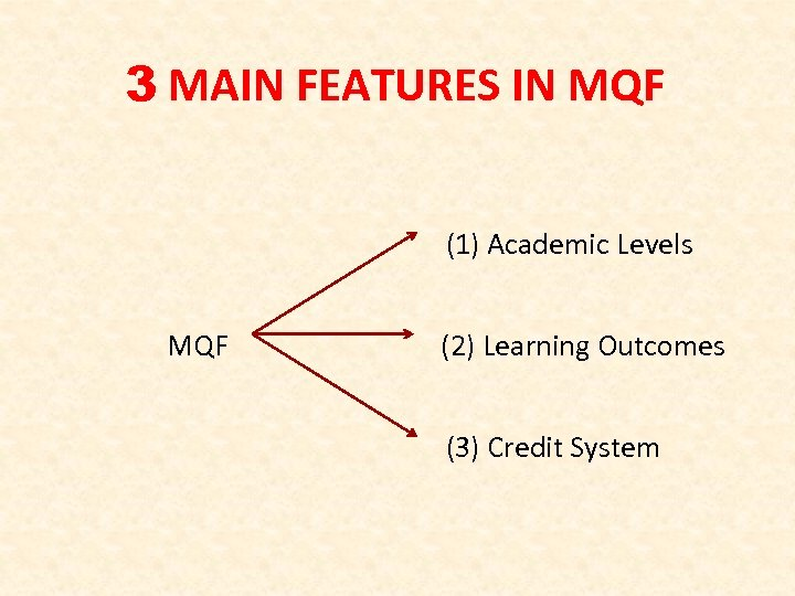 3 MAIN FEATURES IN MQF (1) Academic Levels MQF (2) Learning Outcomes (3) Credit