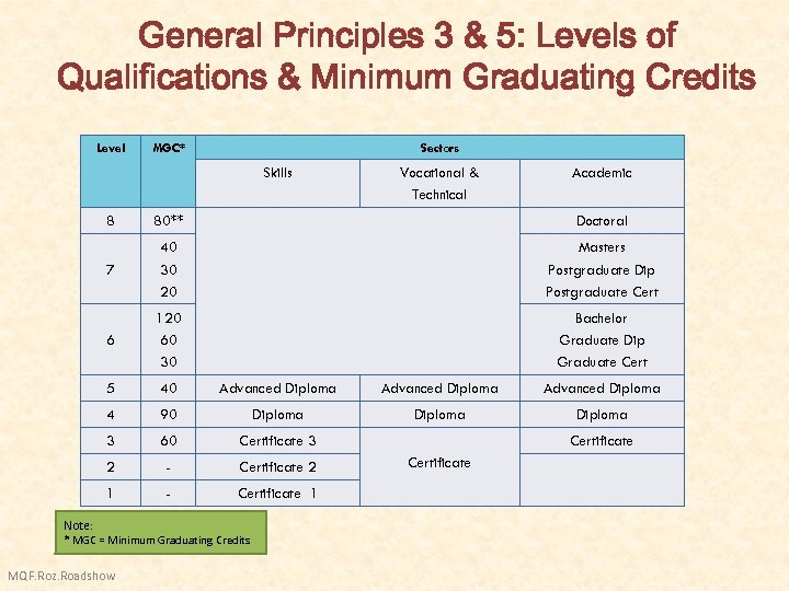 General Principles 3 & 5: Levels of Qualifications & Minimum Graduating Credits Level MGC*