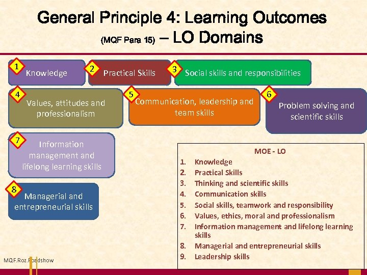 General Principle 4: Learning Outcomes (MQF Para 15) – LO Domains 1 4 7