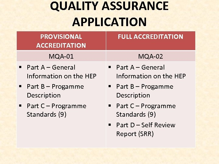 QUALITY ASSURANCE APPLICATION PROVISIONAL ACCREDITATION FULL ACCREDITATION MQA-01 MQA-02 § Part A – General