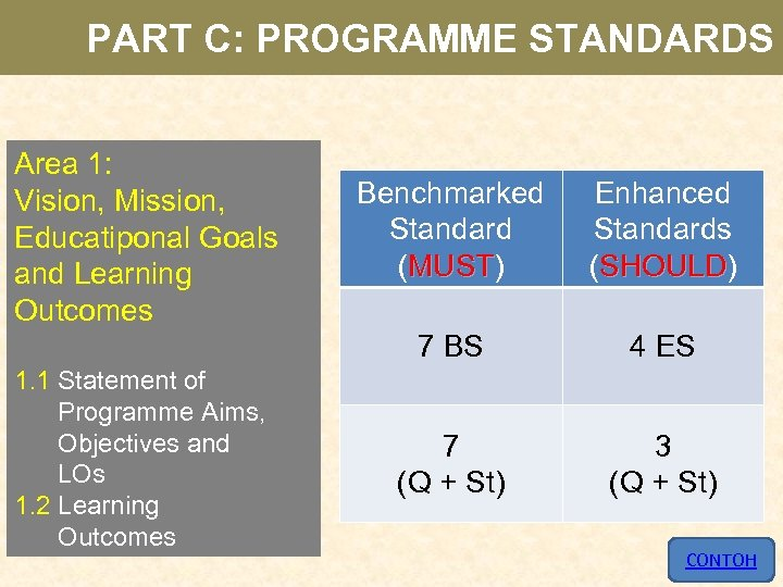 PART C: PROGRAMME STANDARDS Area 1: Vision, Mission, Educatiponal Goals and Learning Outcomes Enhanced
