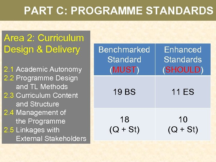 PART C: PROGRAMME STANDARDS Area 2: Curriculum Design & Delivery 2. 1 Academic Autonomy