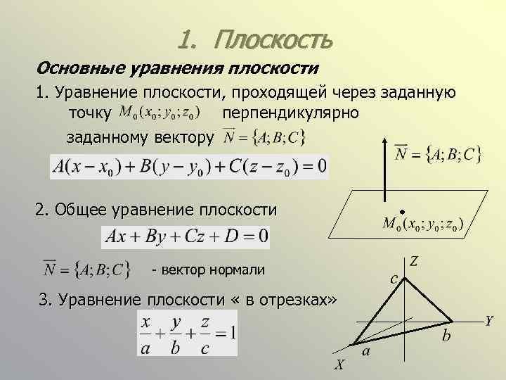 1. Плоскость Основные уравнения плоскости 1. Уравнение плоскости, проходящей через заданную точку перпендикулярно заданному