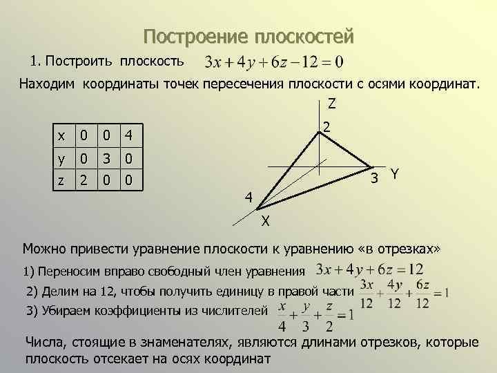 Построение плоскостей 1. Построить плоскость Находим координаты точек пересечения плоскости с осями координат. Z