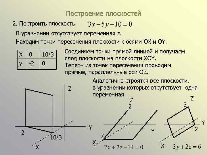 Построение плоскостей 2. Построить плоскость В уравнении отсутствует переменная z. Находим точки пересечения плоскости