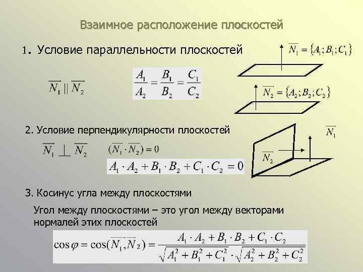 Взаимное расположение плоскостей . Условие параллельности плоскостей 1 2. Условие перпендикулярности плоскостей 3. Косинус