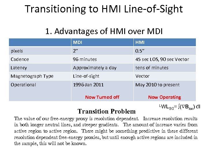 "Transitioning to HMI Line-of-Sight 1. Advantages of HMI over MDI HMI pixels 2"" 0."