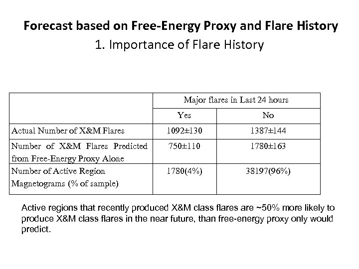 Forecast based on Free-Energy Proxy and Flare History 1. Importance of Flare History Major