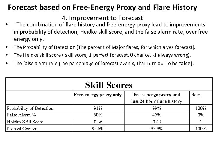 Forecast based on Free-Energy Proxy and Flare History 4. Improvement to Forecast • The