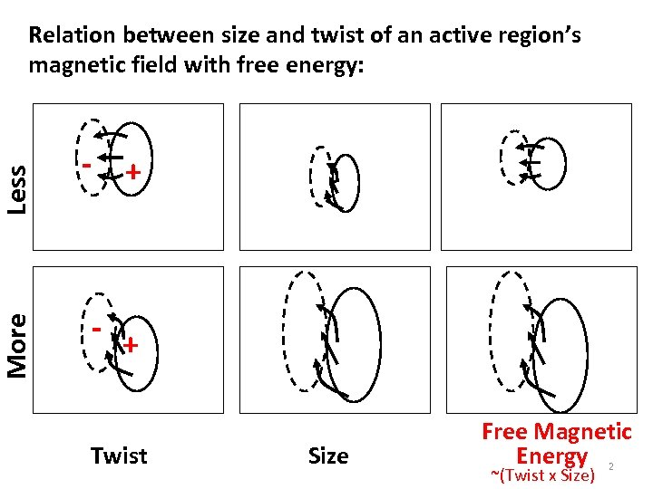 More Less Relation between size and twist of an active region's magnetic field with