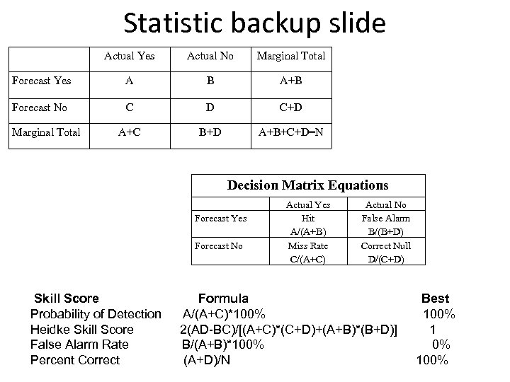 Statistic backup slide Actual Yes Actual No Marginal Total Forecast Yes A B A+B