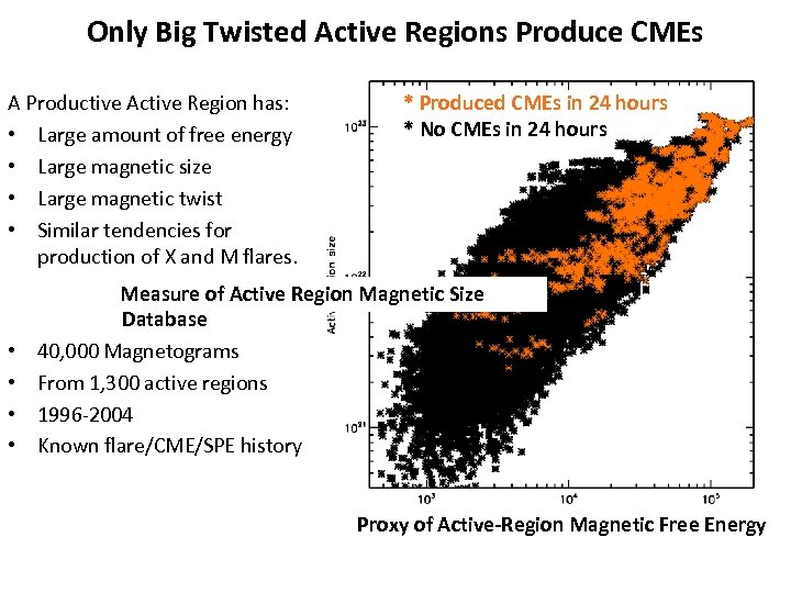 Only Big Twisted Active Regions Produce CMEs A Productive Active Region has: • Large