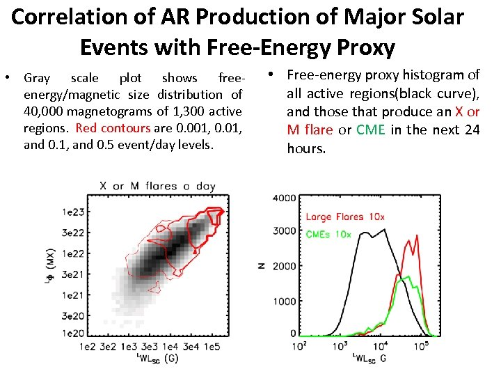Correlation of AR Production of Major Solar Events with Free-Energy Proxy • Gray scale