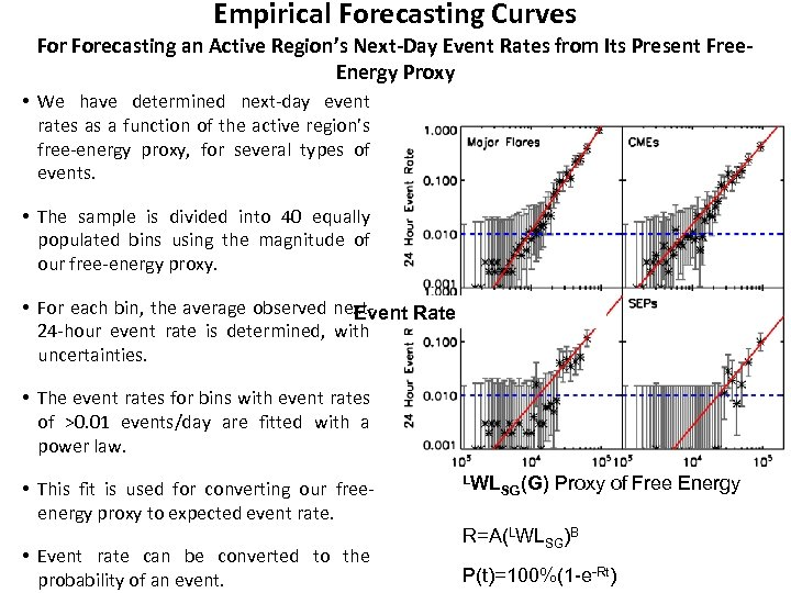 Empirical Forecasting Curves Forecasting an Active Region's Next-Day Event Rates from Its Present Free.