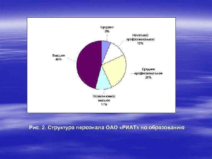 Рис. 2. Структура персонала ОАО «РИАТ» по образованию