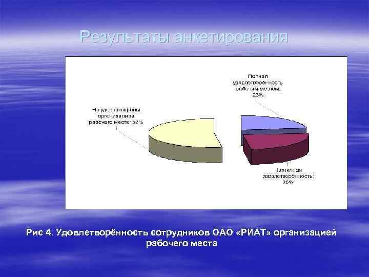 Результаты анкетирования Рис 4. Удовлетворённость сотрудников ОАО «РИАТ» организацией рабочего места