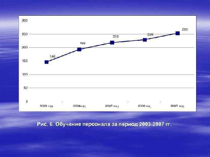 Рис. 6. Обучение персонала за период 2003 -2007 гг.