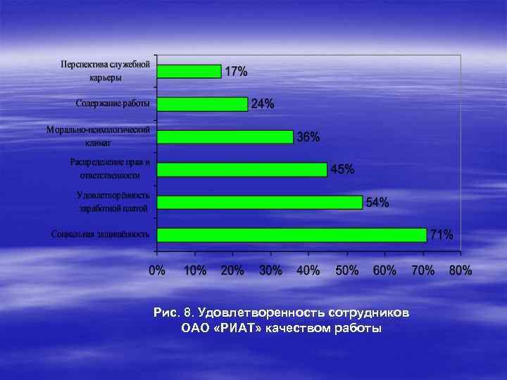 Рис. 8. Удовлетворенность сотрудников ОАО «РИАТ» качеством работы
