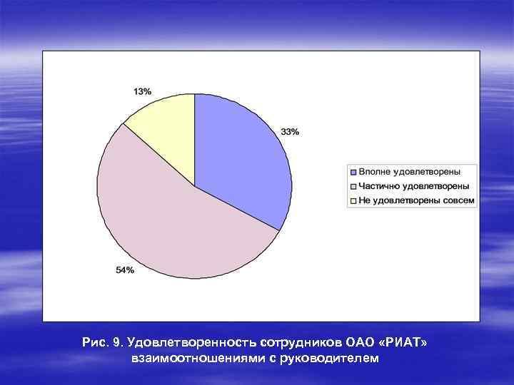 Рис. 9. Удовлетворенность сотрудников ОАО «РИАТ» взаимоотношениями с руководителем
