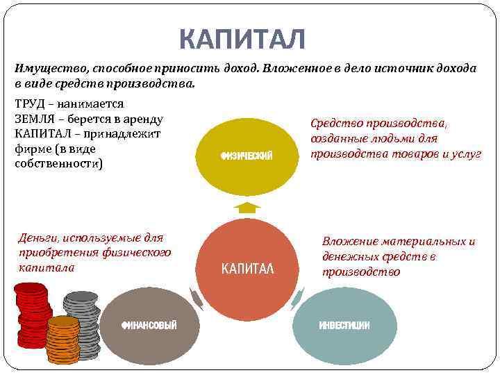 КАПИТАЛ Имущество, способное приносить доход. Вложенное в дело источник дохода в виде средств производства.