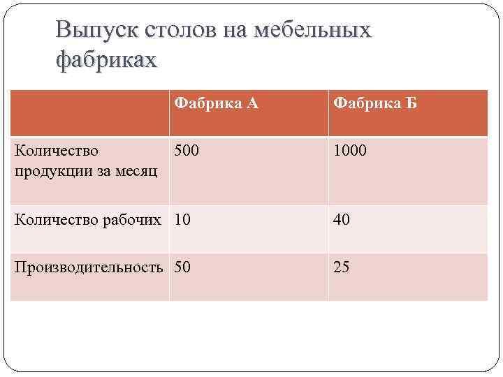 Выпуск столов на мебельных фабриках Фабрика А Количество продукции за месяц Фабрика Б 500