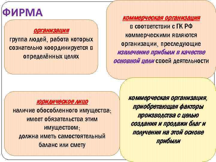 ФИРМА организация группа людей, работа которых сознательно координируется в определённых целях юридическое лицо наличие