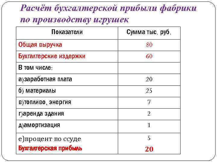 Расчёт бухгалтерской прибыли фабрики по производству игрушек Показатели Сумма тыс. руб. Общая выручка 80