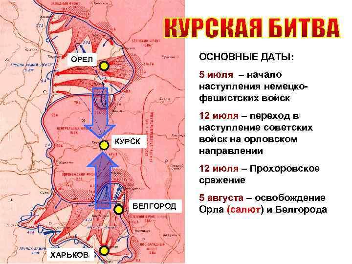 ОСНОВНЫЕ ДАТЫ: ОРЕЛ 5 июля – начало наступления немецкофашистских войск КУРСК 12 июля –