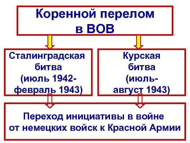 Коренной перелом в ВОВ Сталинградская битва (июль 1942 февраль 1943) Курская битва (июльавгуст 1943)