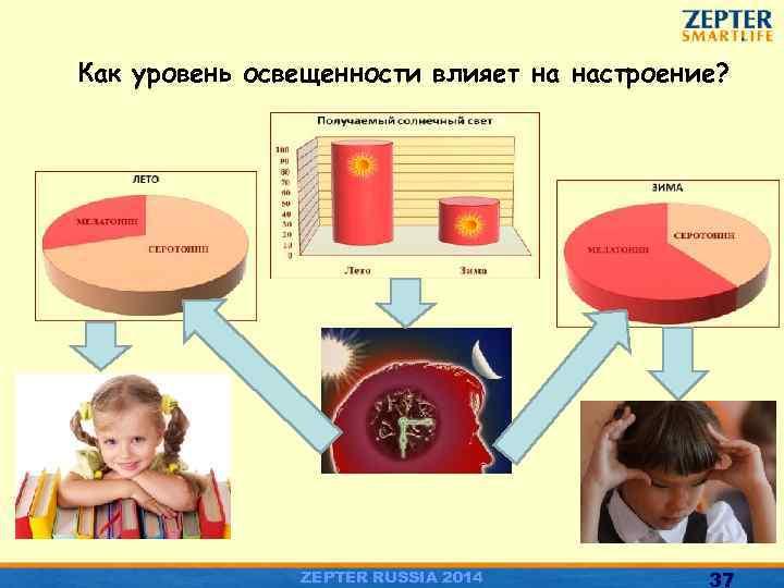 Как уровень освещенности влияет на настроение? ZEPTER RUSSIA 2014 37