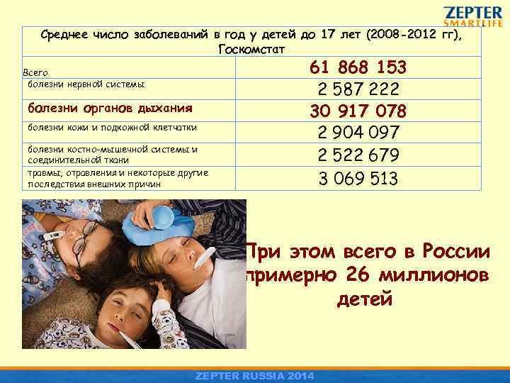 Среднее число заболеваний в год у детей до 17 лет (2008 -2012 гг), Госкомстат