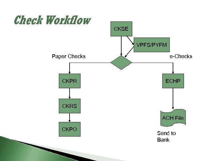 Check Workflow CKSE VPFS/PYFM Paper Checks CKPR e-Checks ECHP CKRS ACH File CKPO Send