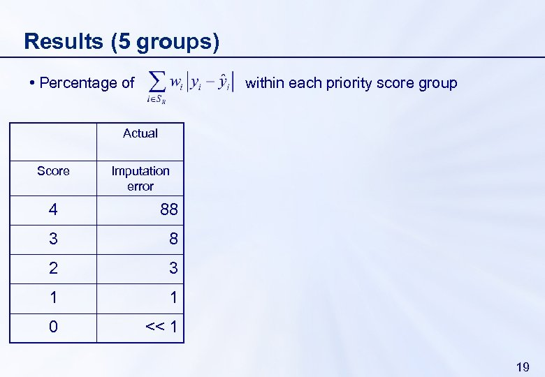Results (5 groups) • Percentage of within each priority score group Actual Score Imputation