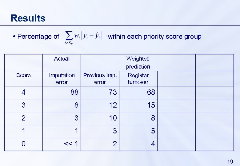 Results • Percentage of within each priority score group Actual Score Weighted prediction Imputation