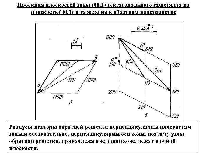 Проекция плоскостей зоны (00. 1) гексагонального кристалла на плоскость (00. 1) и та же