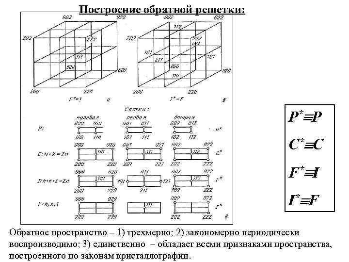Построение обратной решетки: P* P C* C F* I I* F Обратное пространство –