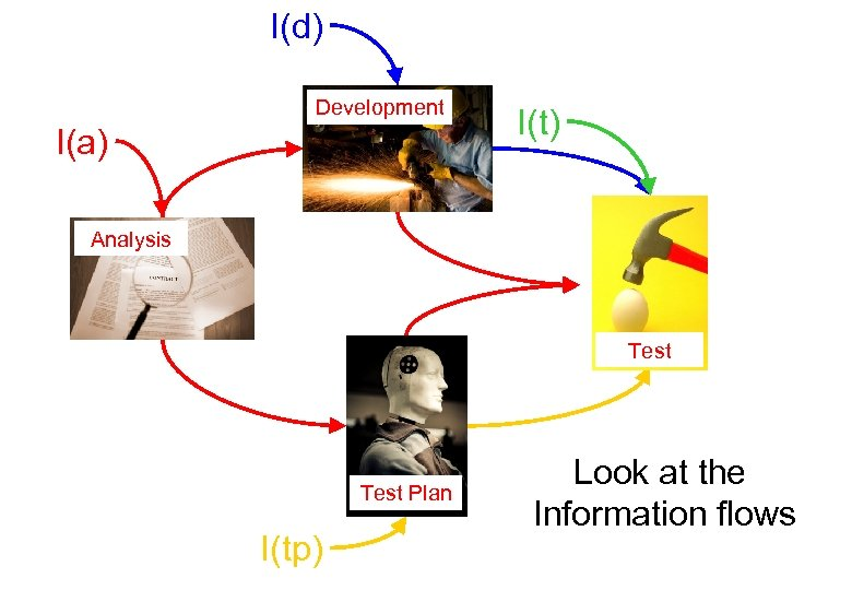 I(d) Development I(a) I(t) Analysis Test Plan I(tp) Look at the Information flows