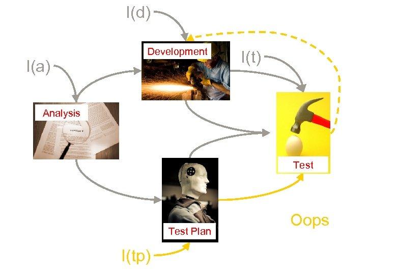 I(d) I(a) Development I(t) Analysis Test Plan I(tp) Oops