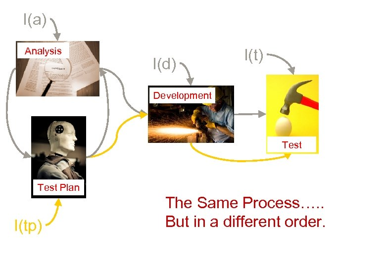 I(a) Analysis I(d) I(t) Development Test Plan I(tp) The Same Process…. . But in