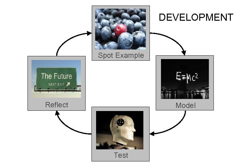 DEVELOPMENT Spot Example Reflect Model Test
