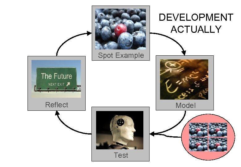 DEVELOPMENT ACTUALLY Spot Example Reflect Model Test