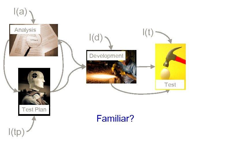 I(a) Analysis I(d) I(t) Development Test Plan Familiar? I(tp)