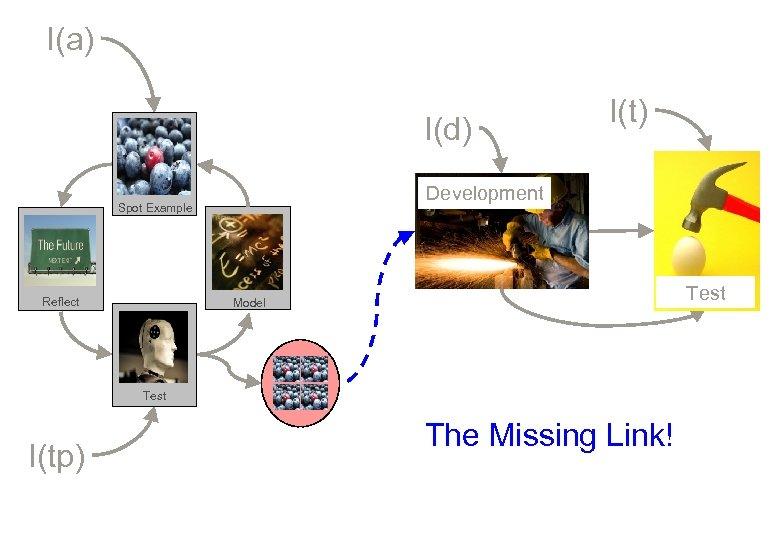I(a) I(d) Development Spot Example Reflect I(t) Test Model Test I(tp) The Missing Link!