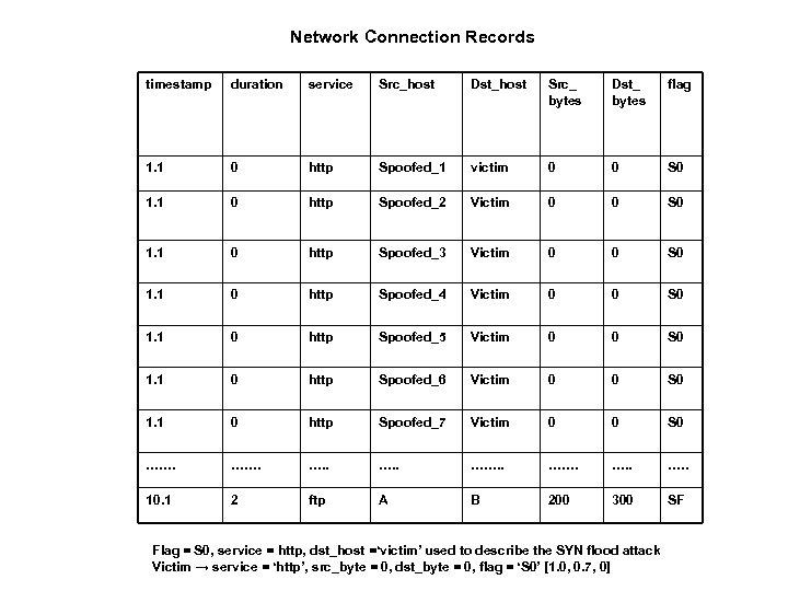 Network Connection Records timestamp duration service Src_host Dst_host Src_ bytes Dst_ bytes flag 1.