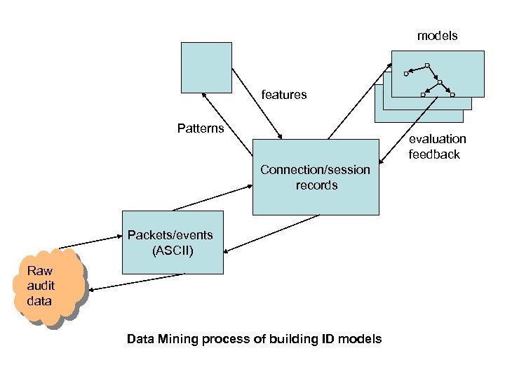 models features Patterns evaluation feedback Connection/session records Packets/events (ASCII) Raw audit data Data Mining