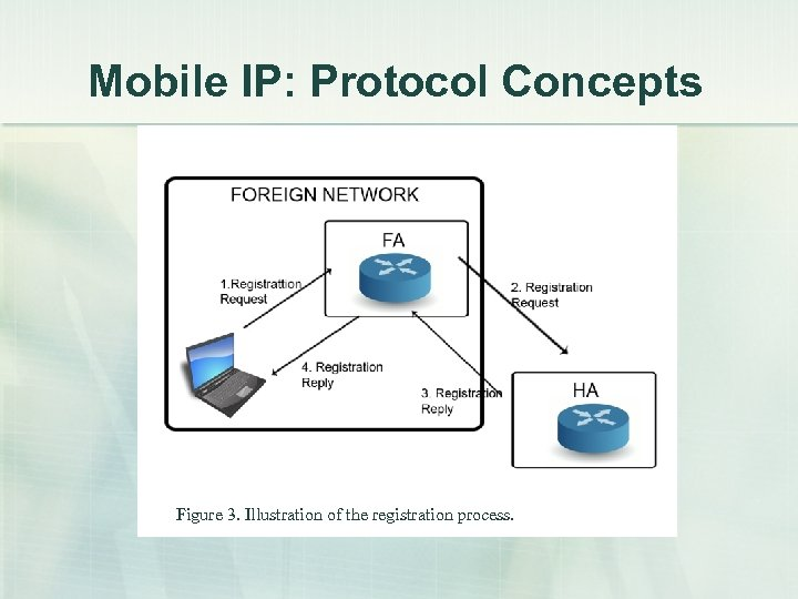 Mobile IP: Protocol Concepts Figure 3. Illustration of the registration process.